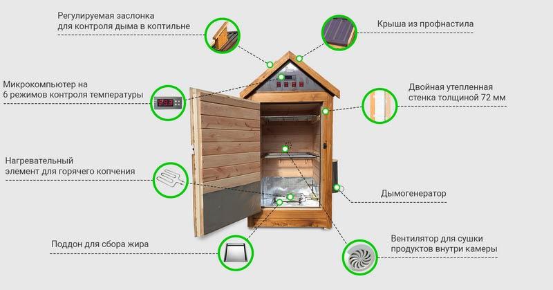 Состав деревянной универсальной коптильни