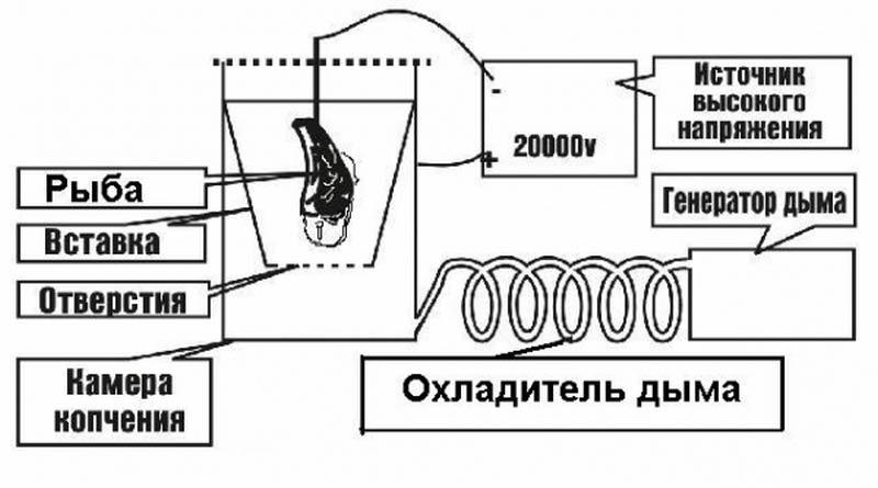 принцип действия электростатической коптильни